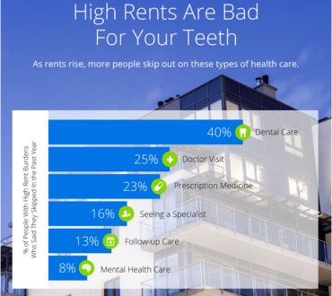 Tenants Pass on Dental Care as Rents Keep Rising